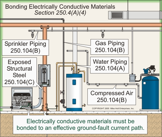 Bonding2g to remove dangerous voltage from ground faults electrically conductive metal water piping systems metal sprinkler piping metal gas piping keyboard keysfo Choice Image